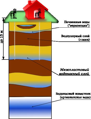 Скважина абиссинская